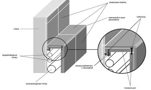 Схема укладки скрытых коммуникаций в ванной