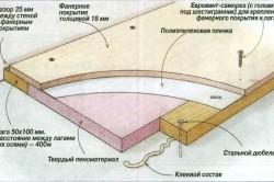 Технология выравнивания пола фанерой с тепло- и шумоизоляцией