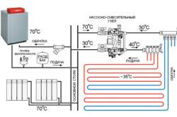 Принцип нагревания теплого пола