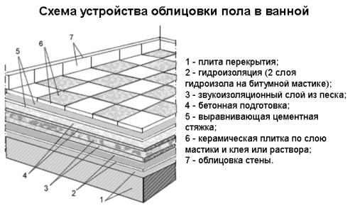 Схема облицовки пола ванной плиткой
