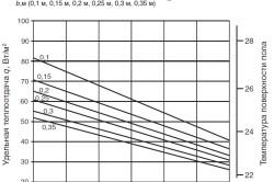 Номограмма определения удельной теплоотдачи теплого пола с толстым ковровым покрытием или толстым паркетом