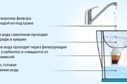 Схема использования кувшинного фильтра