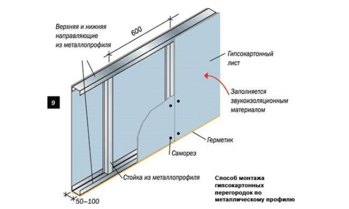Схема установки гипсокартона на стену с помощью каркас
