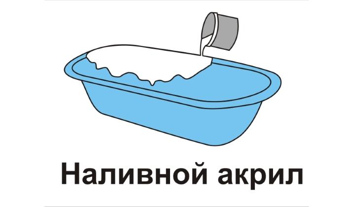 Восстановление методом наливания акрила