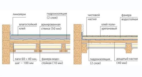 Схема укладки плитки на деревянный пол