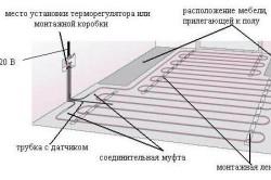 План расположения нагревательного кабеля на полу