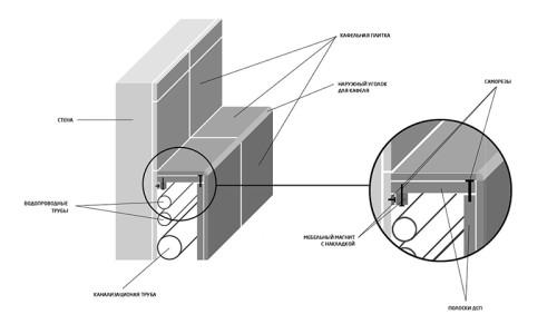 Пример монтажа труб в ванной