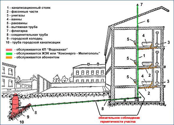 Схема замены канализационных труб