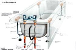 Схема устройства чугунной ванны
