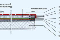 Схема укладки керамической плитки