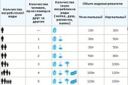 Таблица выбора водонагревателя