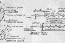 Элементы спирального сверла для чугуна
