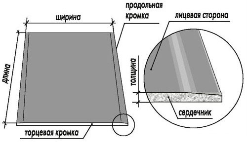 Схема листа гипсокартона