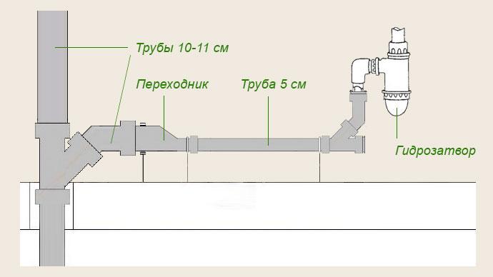 Схема монтажа труб в ванной