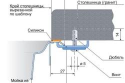 Схема врезки раковины в столешницу