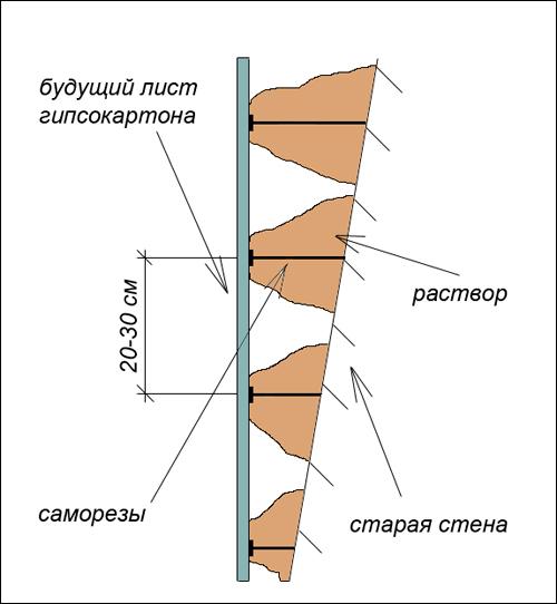 Схема выравнивания стены без