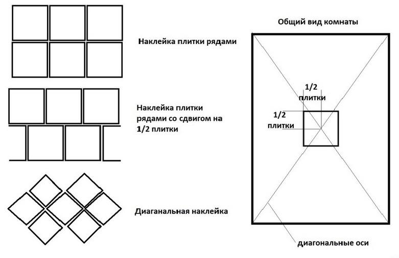 Варианты укладки керамической