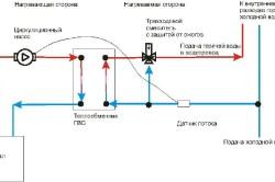 Встроенные контуры ГВС