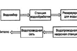 Принципиальная схема централизованной системы водоснабжения