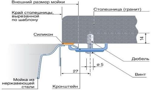 Схема монтажа мойки в столешницу