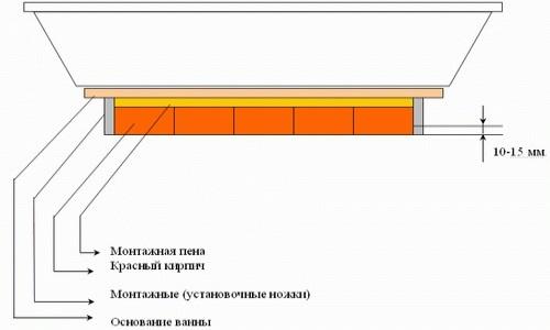 Схема установки ванной на кирпичную основу