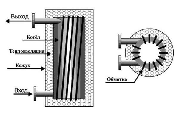 Схема вихревого индукционного нагревателя своими руками