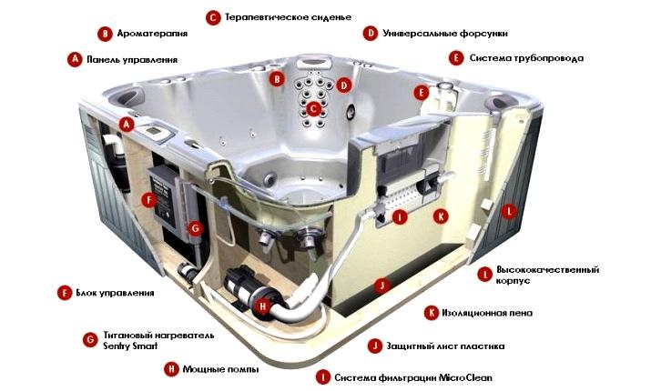 гидромассажной ванны