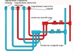Схема коллекторной разводки труб в ванной