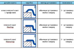 Схема видов крепления врезной мойки