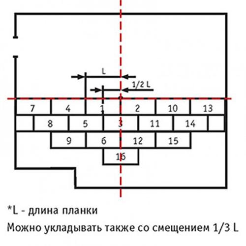 Схема прямой укладки