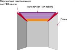 Схема установки потолочных панелей
