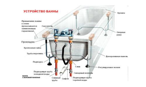 Схема устройства ванны