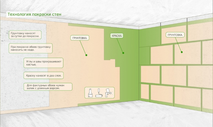Как правильно покрасить стены в ванной комнате своими руками 9