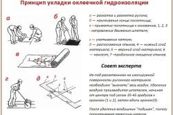 Технология сооружения оклеечной гидроизоляции ванной комнаты