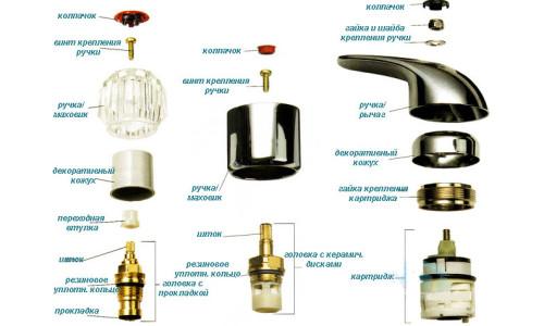 Виды и устройство смесителей