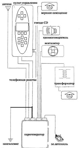 Подбор парогенератора