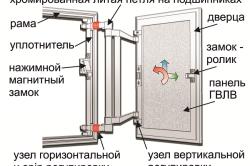 Устройство алюминиевого люка под плитку
