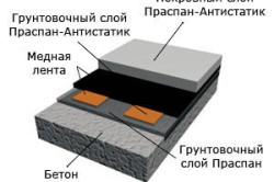 Схема наливного полимерного пола