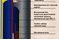 Схема устройства электрического водонагревателя