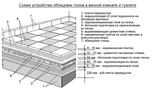 Покрытие пола из керамических плиток в ванной комнате и санузле