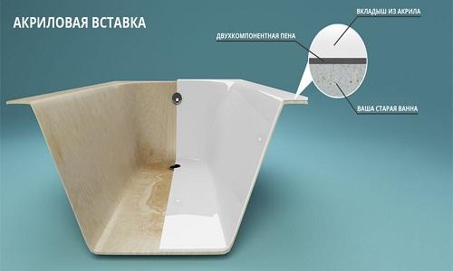 Схема акрилового вкладыша для ванны