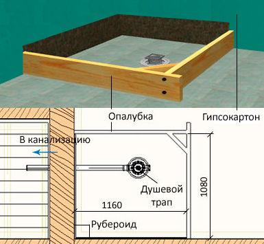Схема деревянного душевого