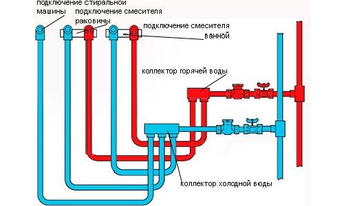 Схема разводки труб в ванной