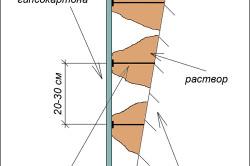 Схема монтажа гипсокартона на раствор