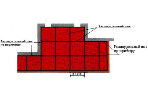 Общая схема укладки плитки на пол