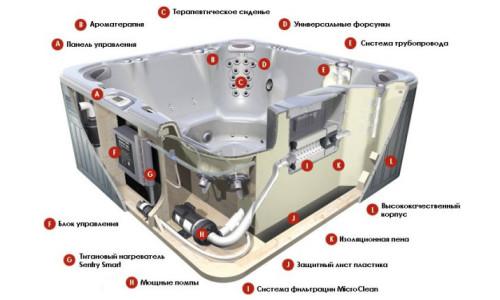 Схема устройства джакузи
