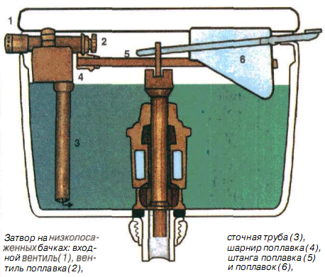 Схема устройства поплавка на