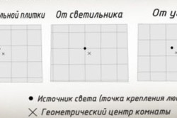 Схема вариантов поклейки потолочной плитки