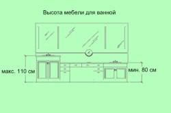 Высота мебели для ванной