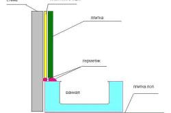 Схема устройства герметизации между ванной и стеной